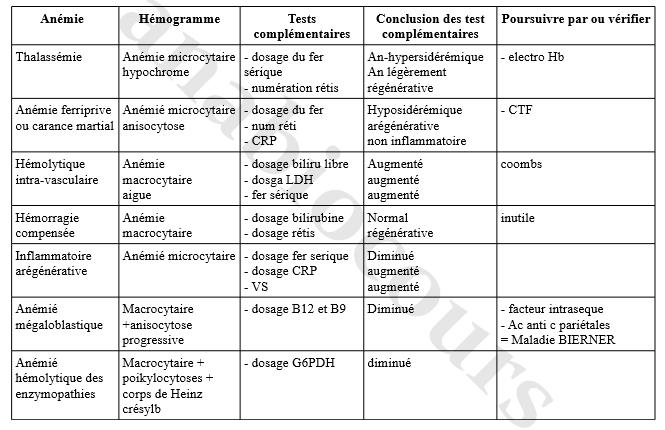Tableau recap anémie